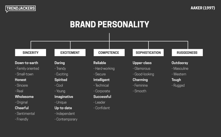 Writing a business plan - defining brand personality