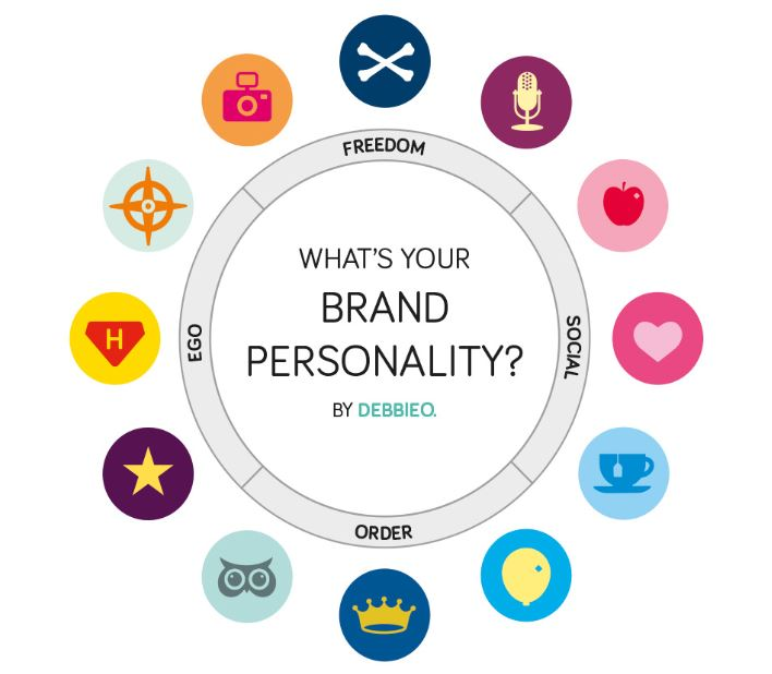Brand Personality Overview