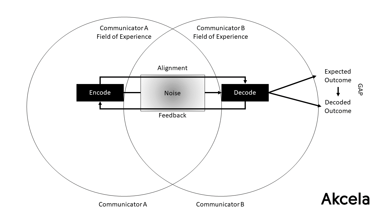 Communication Model Adapted