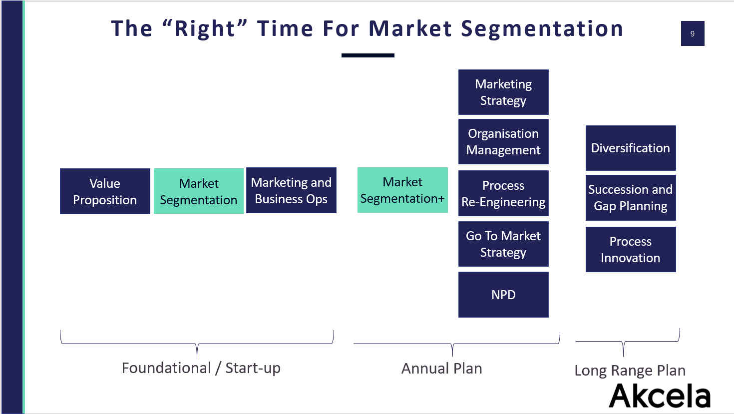 Market Segmentation By Phase