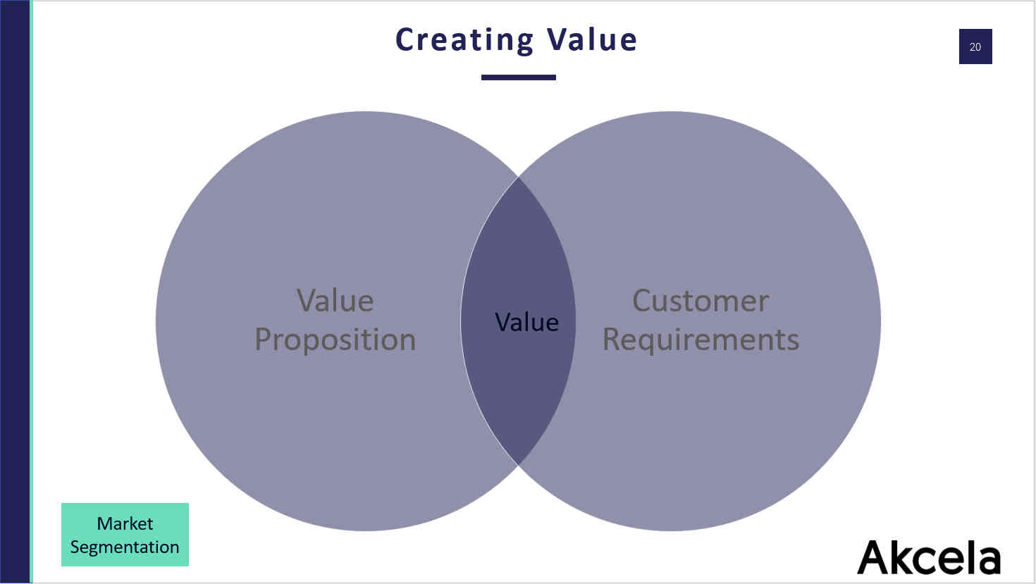 Attracting New Customers - Value Creation